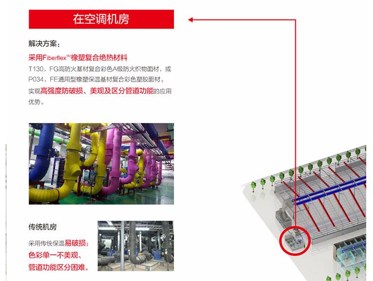 Fiberflex®橡塑复合绝热材料的应用领域